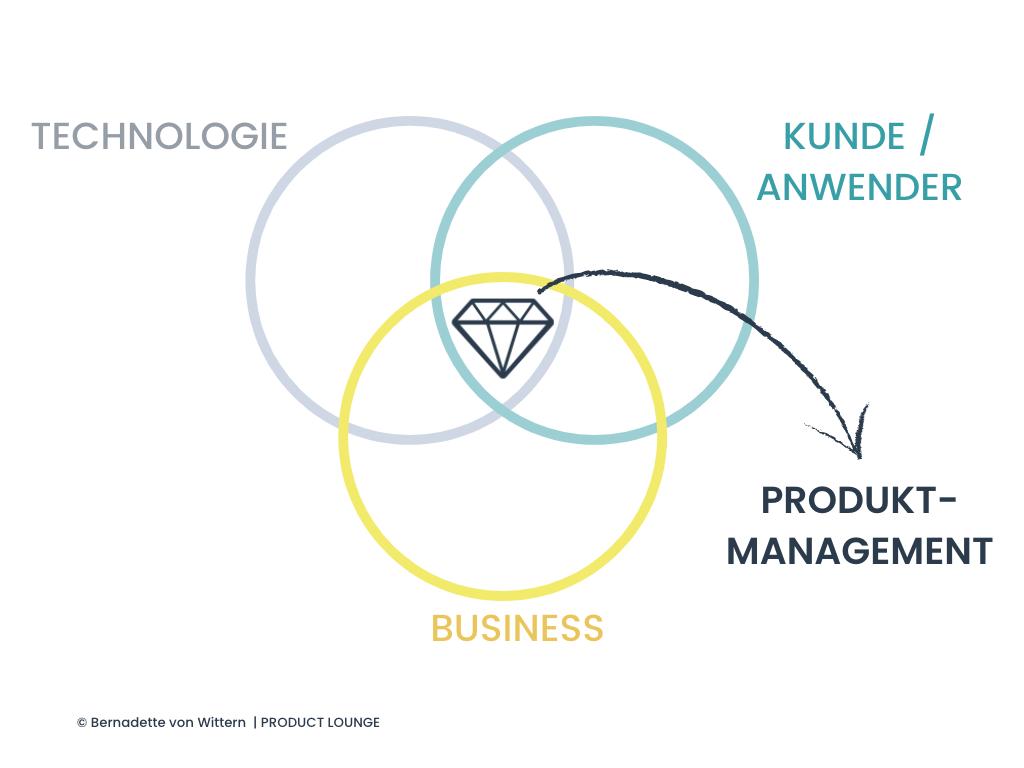 Definition Produktmanagement