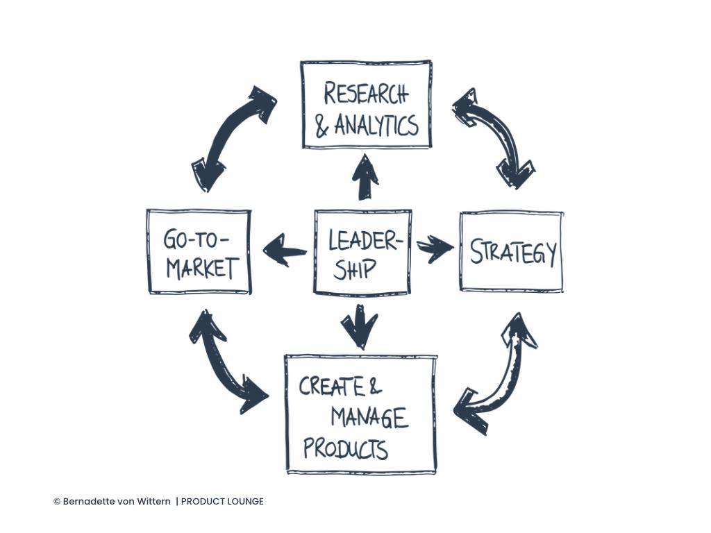 Produktmanagement Aufgaben im Product Management Cycle